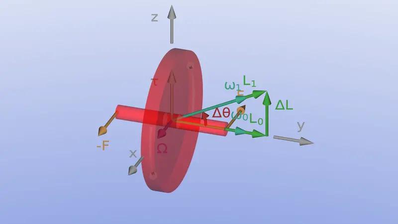 Gyroskop und Präzession